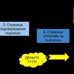 Воронка продаж при использовании лид-магнита
