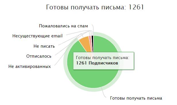 Статистика email-рассылок в АвтоОфис