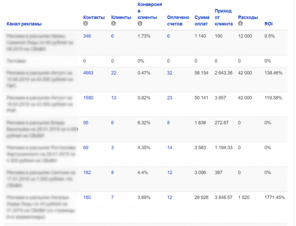 Подсчёт ROI - возврат инвестиций от рекламы вашего инфобизнеса