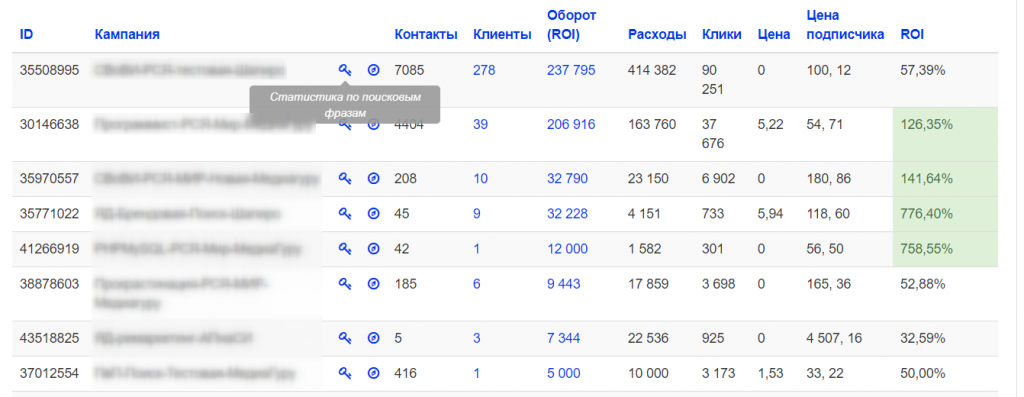 Статистика Яндекс.Директ - интеграция с АвтоОфис с подсчетом ROI